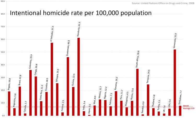 Homicide - Wikipedia