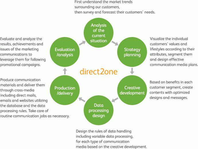 Business Domains : Corporate Profile : About Fuji Xerox : FUJI XEROX