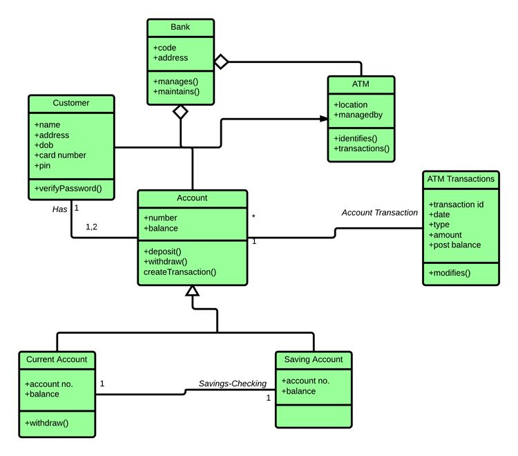 Class Diagram for ATM System (UML) | Lucidchart
