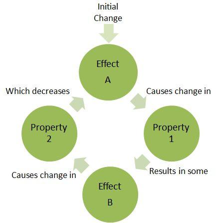 Negative feedback - Energy Education