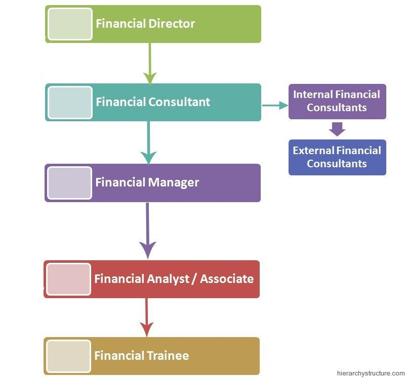 Financial Jobs Hierarchy