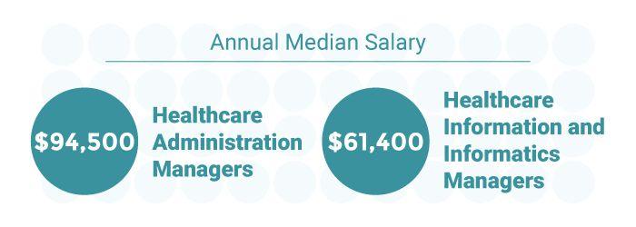 Healthcare Administration | Health Admin Careers