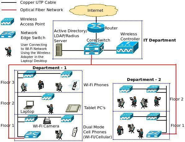 What is a Converged IP Network? – excITingIP.com