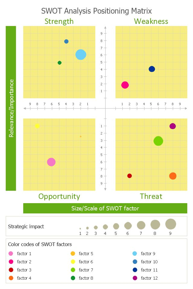 SWOT analysis positioning matrix - Template | How To Create a ...