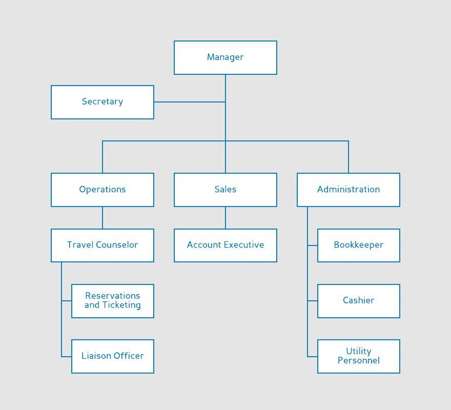 Organizational Chart Templates | Lucidchart