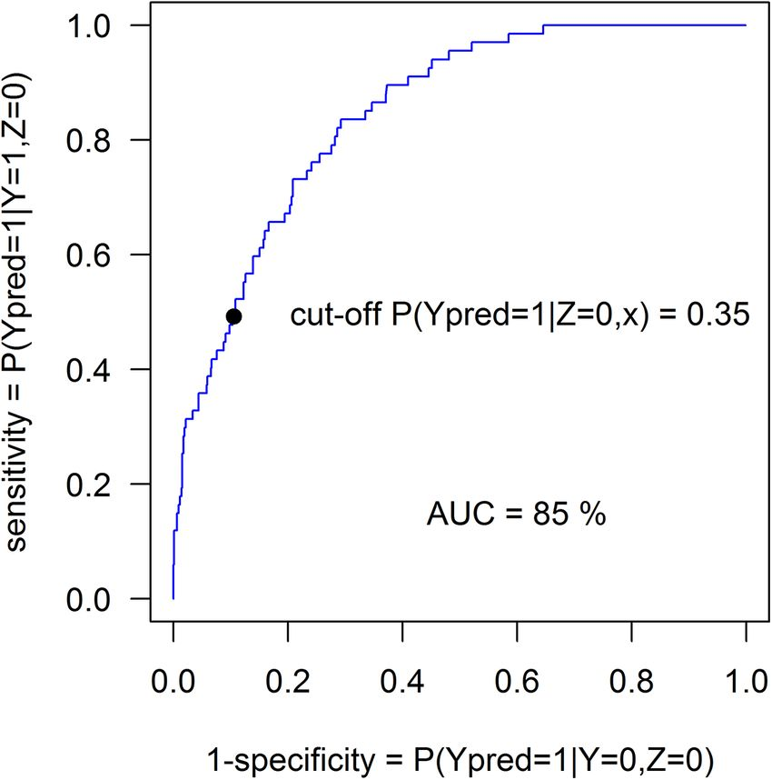 Fig 3. ROC curve for artificially mislabeled control group data of ...
