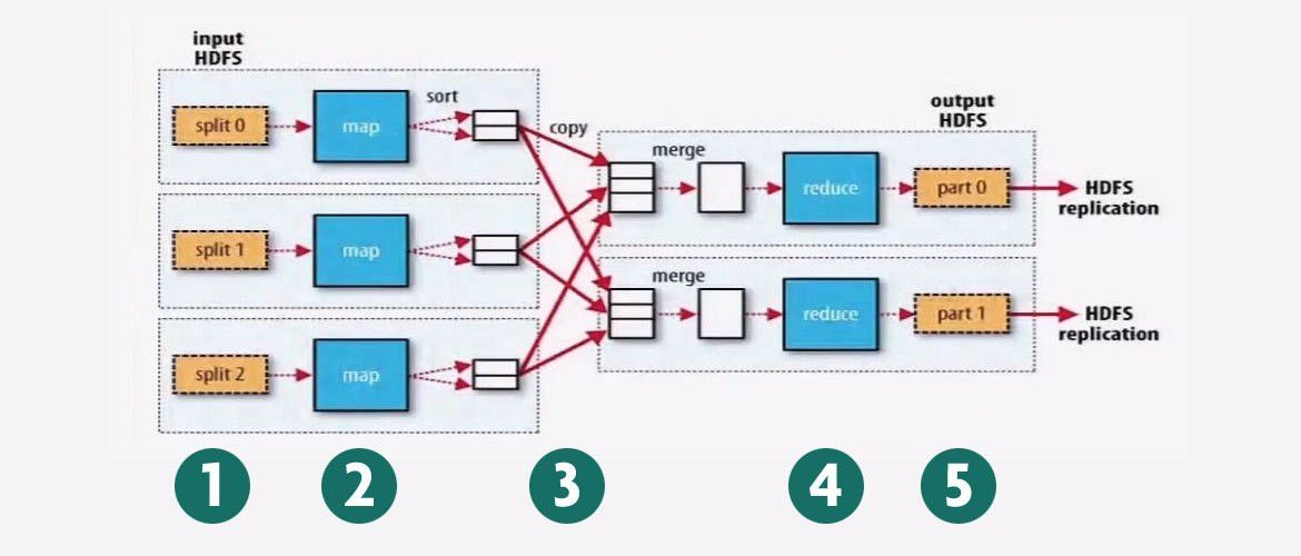 Hadoop 101: Programming MapReduce with Native Libraries, Hive, Pig ...