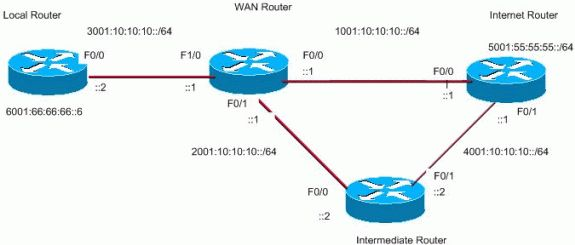 Policy-Based Routing through IPv6 Configuration Example - Cisco