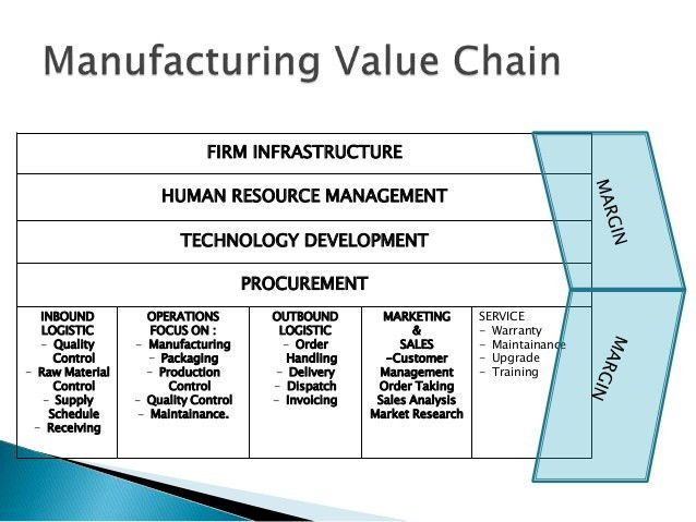 Porter's value chain example