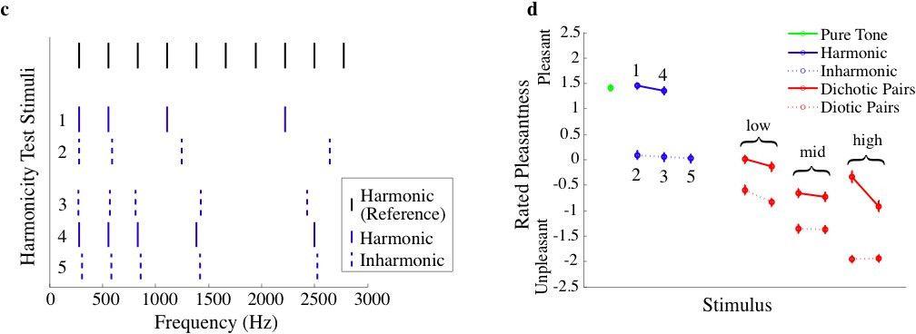 Example Stimuli from Consonance Study
