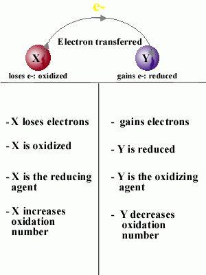 411A: M2, U6, P7 : Oxidation-Reduction Reactions