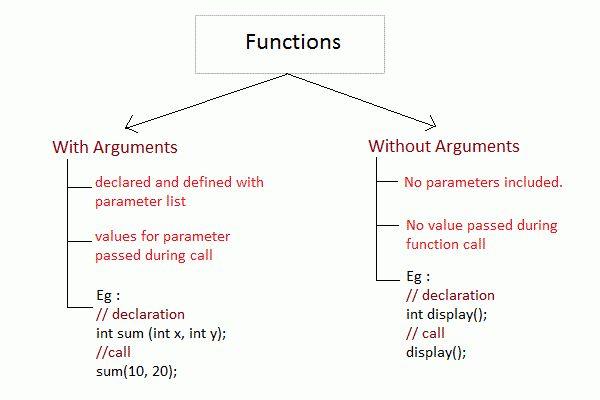 User defined Functions in C Language | C Language Tutorial ...
