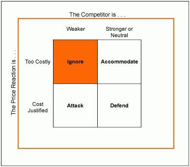 Symantec's Non-Price Response   The Wiglaf Journal