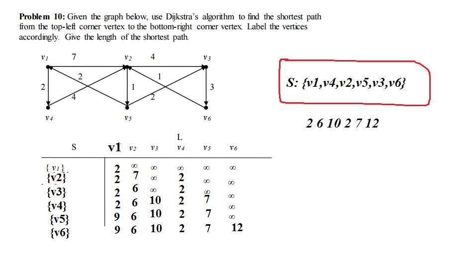 discrete mathematics - Given the graph below, use Dijkstra's ...