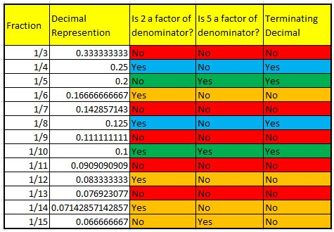 Fractions with Terminating and Non-Terminating Decimal Representations