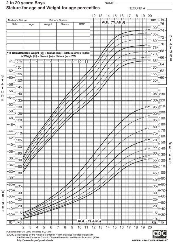 NutritionWerks - Nutrition Tools - Height-Weight Chart - Boys