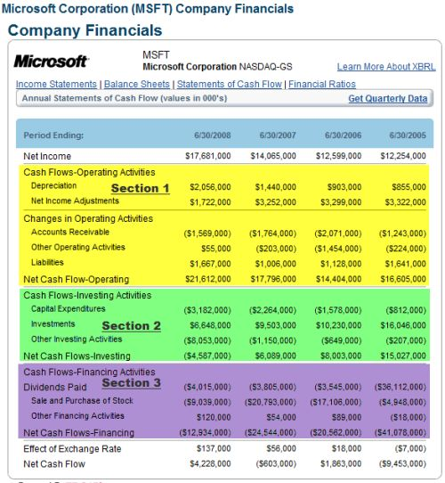 Understanding the Financial Statements - Learning Markets