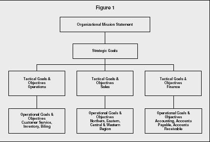 Mission and Vision Statements - strategy, organization, examples ...