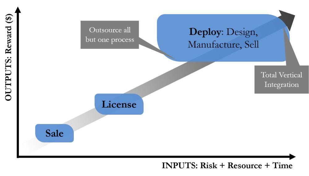 Deploy vs Licence vs Sale — EverEdge Global