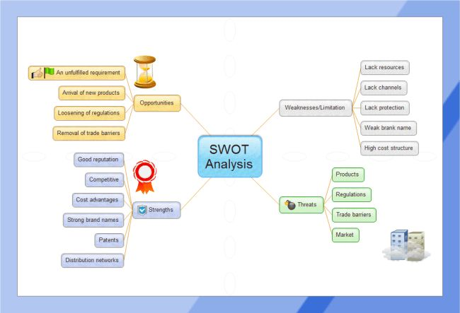 SWOT Analysis Mind Map | Free SWOT Analysis Mind Map Templates