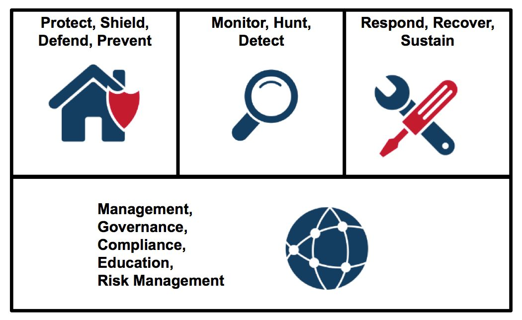 Structuring the Chief Information Security Officer (CISO) Organization