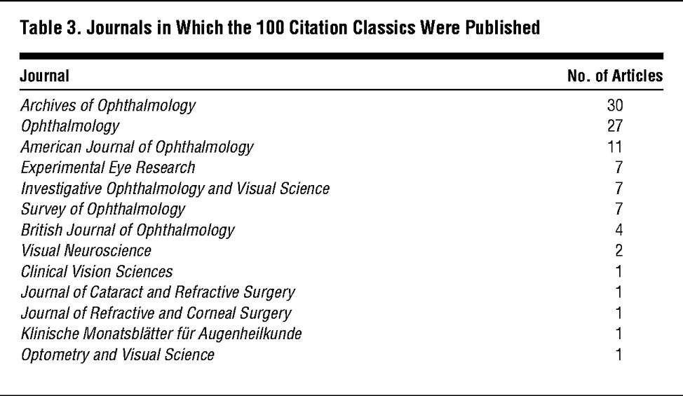 The 100 Most Frequently Cited Articles in Ophthalmology Journals ...
