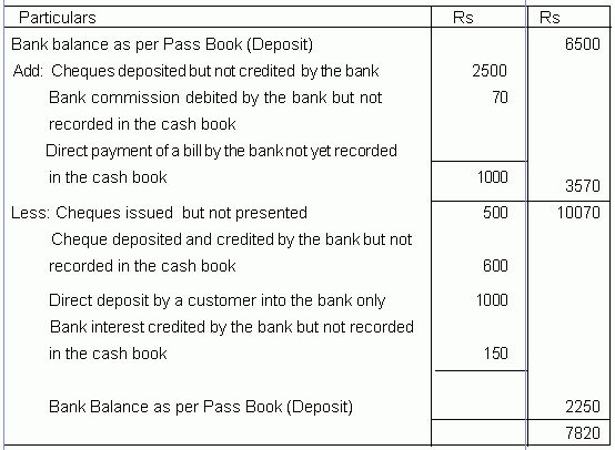 11+ bank reconciliation statement format | Bussines Proposal 2017