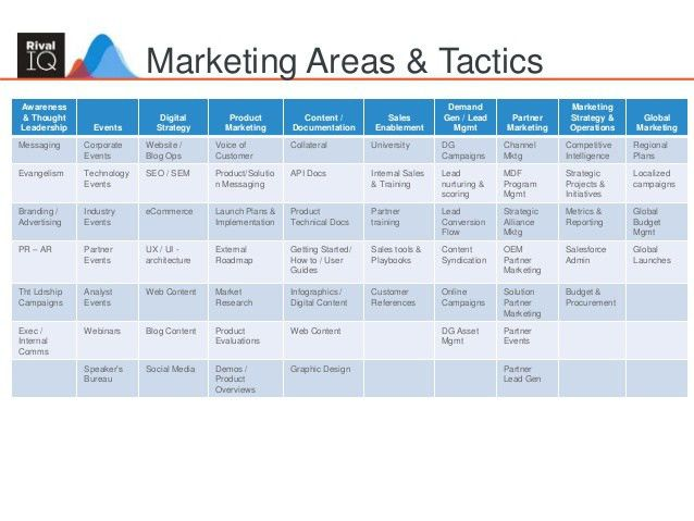 Building an Integrated Marketing Plan