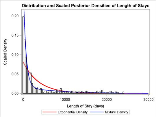Fitting a Mixture of Exponential Distributions for Patient's ...