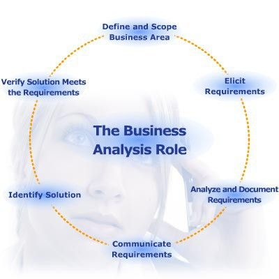 Business Analysis Consulting Company | Business Analysis Services ...