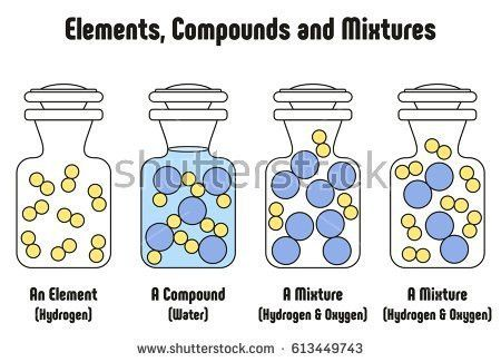 Different Between Elements Compounds Mixtures Example Stock ...