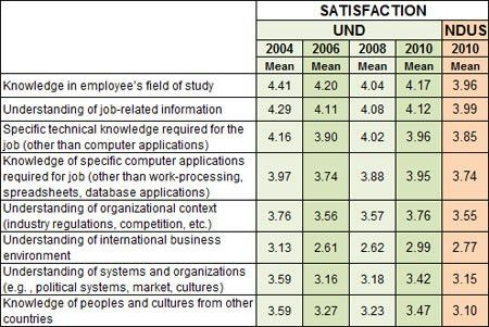 2010 UND Employer Satisfaction Survey | Surveys | Institutional ...