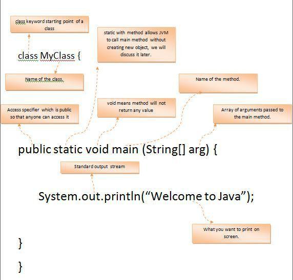 Hello world example in Java - ashTpoint