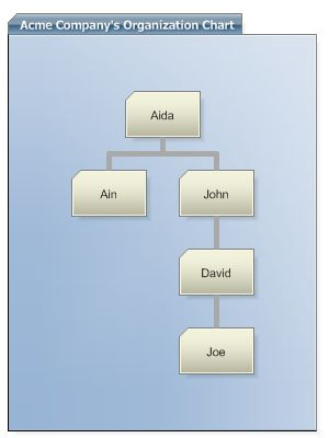 Organizational Charts and Org Charts for ASP.NET by .net CHARTING