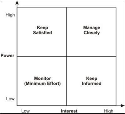 Stakeholder Analysis « Raina's Reflections