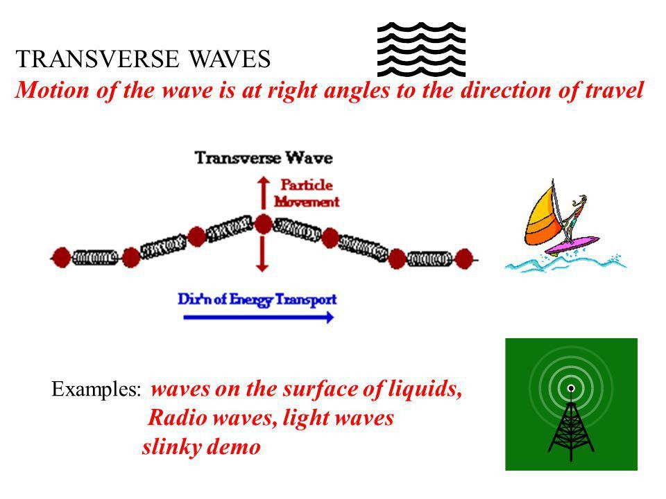 WAVES AND VIBRATIONS NOTES - ppt download