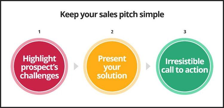 Create better sales presentations with this 3 step guide ...