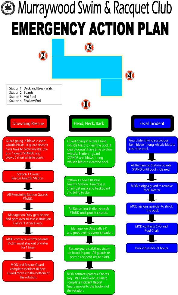 Emergency Action Plan | Murraywood Swim & Racquet Club