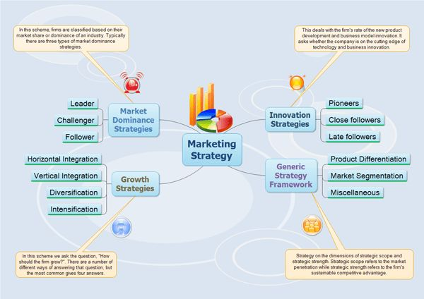 Make Marketing Strategy with Mind Map Freeware