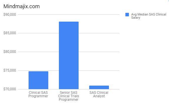 SAS Clinical Training | Live SAS Clinical Certification Training ...