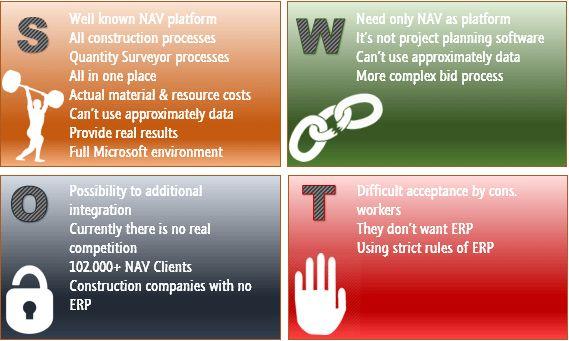 NAV4Construction – SWOT Analysis - Microsoft Dynamics NAV Community