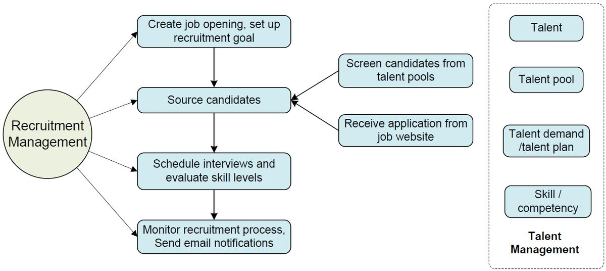 Get started guide for TalentLists, An Online Recruiting Software