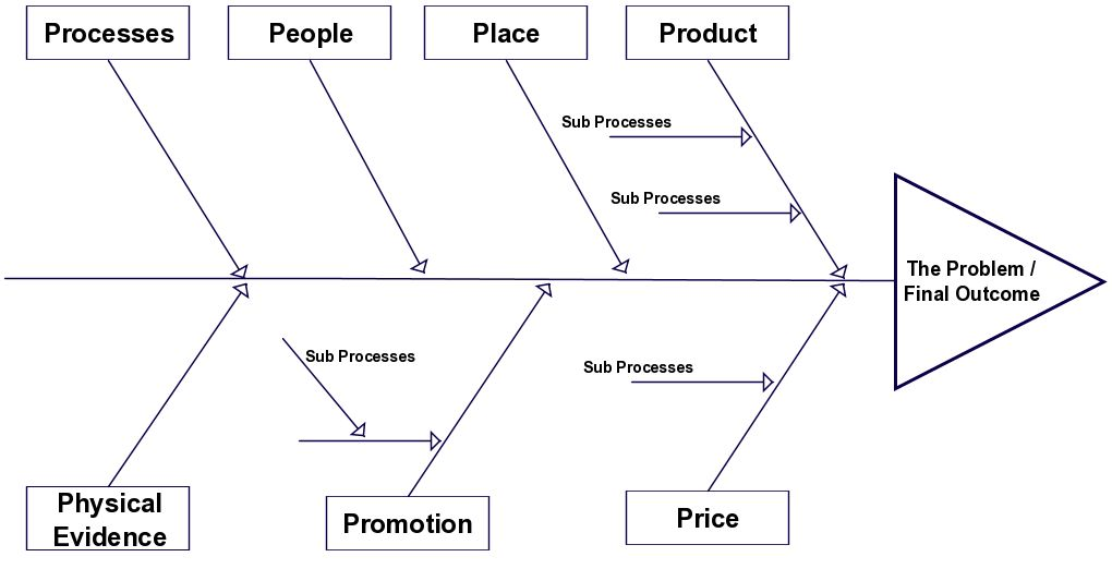 A fishbone diagram template that can be used in the marketing ...