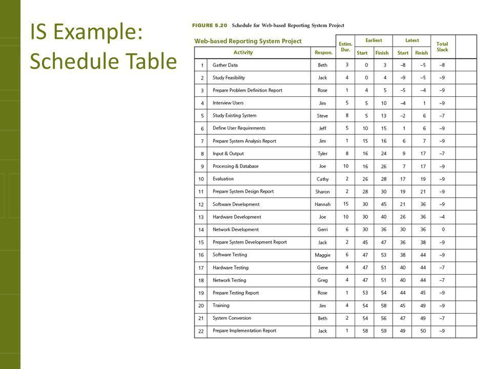 Developing the Schedule - ppt download