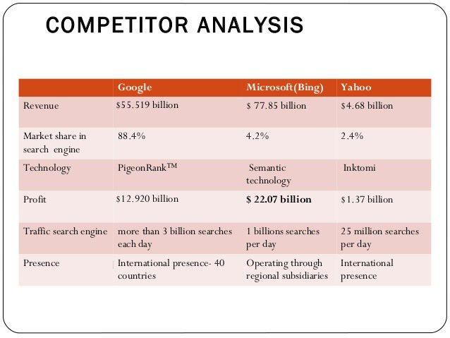 Technology Management- Google