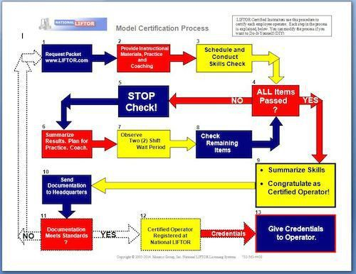 Model Certification Process (Fully editable in MS-Word)