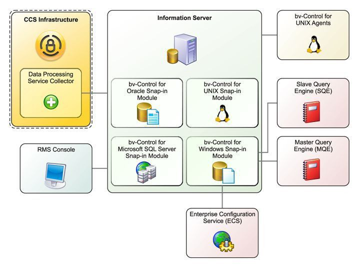 Symantec RMS Architecture Diagram from www.symantec.com/business ...