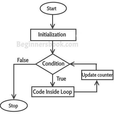 For loop in Java with example