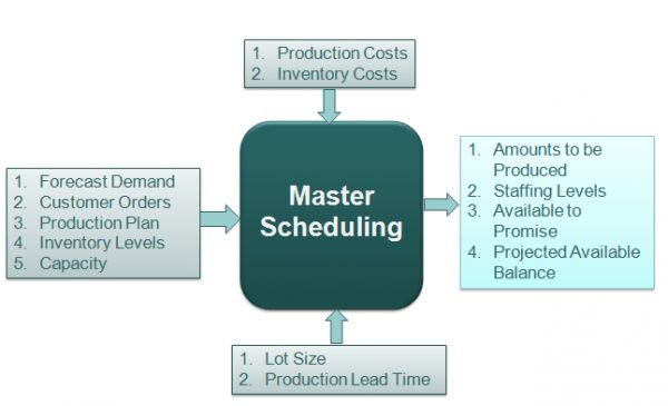 4. Master Production Schedule | Apics Forum