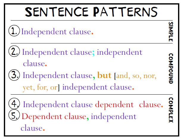 Types Of Sentences - Lessons - Tes Teach